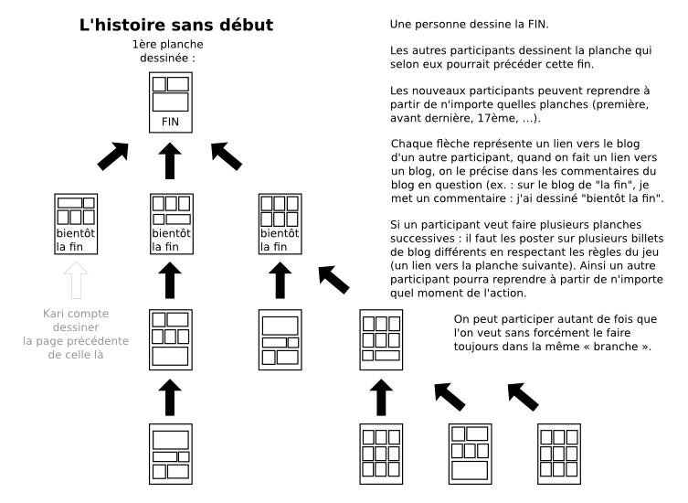regle_jeu_histoire_sans_debut.png